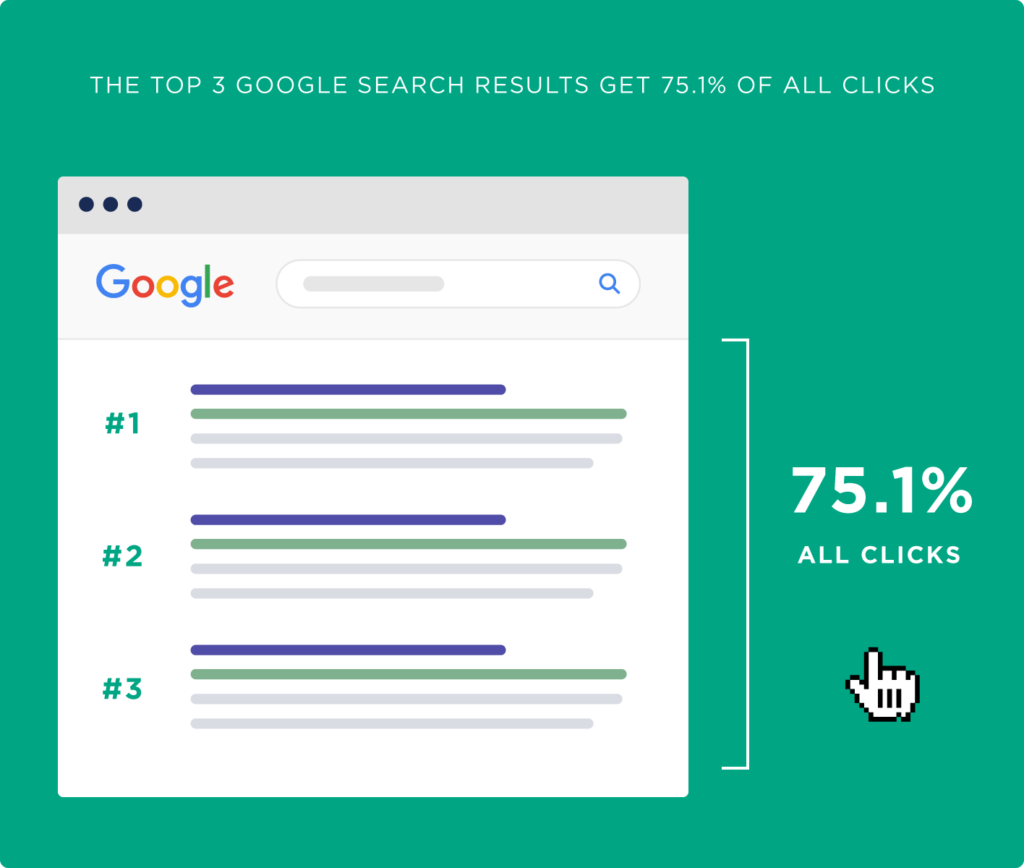 google top 3 traffic positions